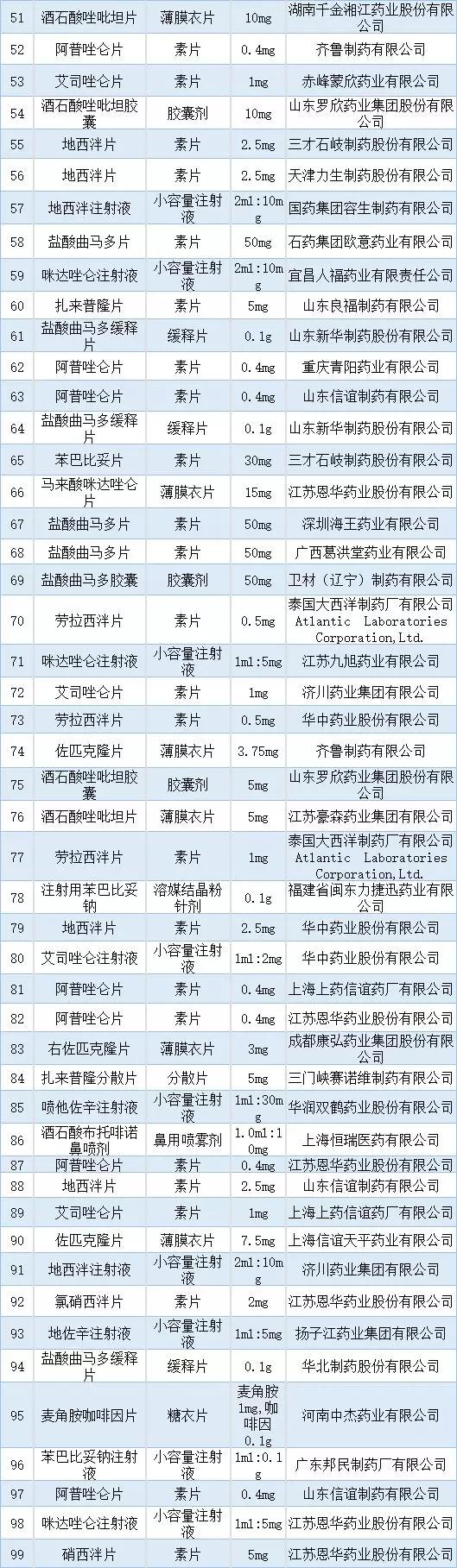 广东两票制落锤,249品种不执行两票制