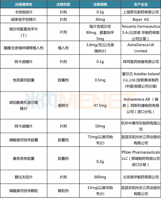 38个注射剂大降价!广州GPO第二批药品谈判